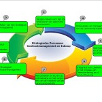 Projectmanagement Proces